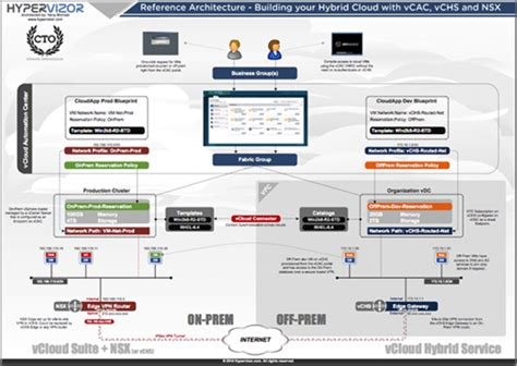 reference architecture diagram reference architecture building your hybrid cloud with