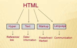 html tutorial for beginner wit html introduction