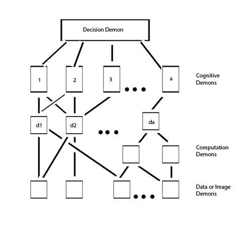 pattern recognition definition wikipedia pandemonium architecture wikipedia