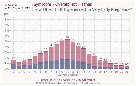 hot shower miscarriage early pregnancy symptom hot flashes countdown to