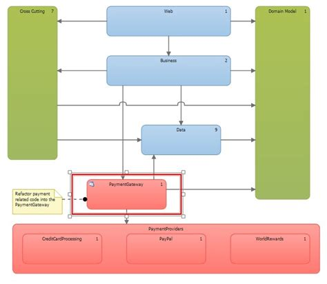 layer diagram visual studio 2010 how to maintain of your code