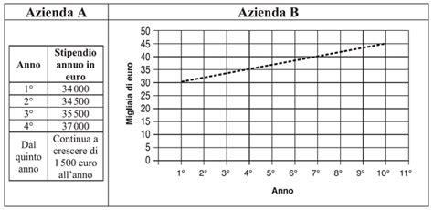 test d ingresso prima superiore matematica test e soluzioni delle prove invalsi terza media 2010