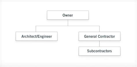 design bid and build contract design bid build gc keybuilders construction