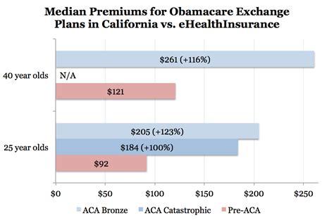 Unc Mba Health Insurance Cost by Rate Shock In California Obamacare To Increase