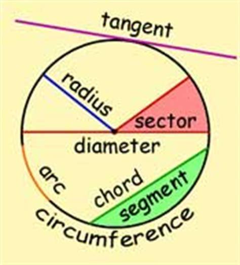 section of a circle term 3 circles parts of circle bluesmarties 27