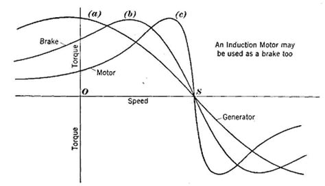induction motor pull out torque ac induction motor torque curve ac free engine image for user manual