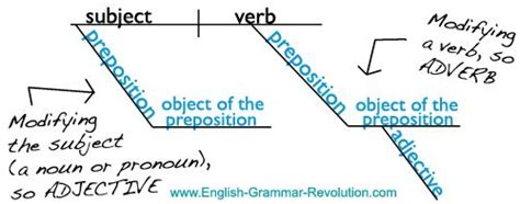 diagramming prepositional phrases diagramming the prepositional phrase