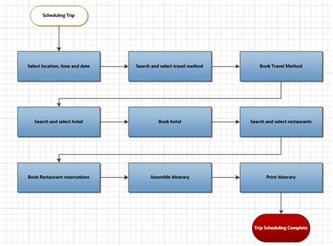 workflow automation workflow automation diagram image collections how to