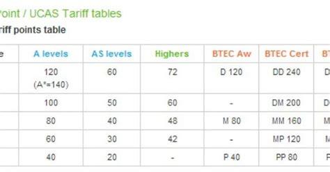 ucas education section help ucas tariffs http www whatuni com degrees university