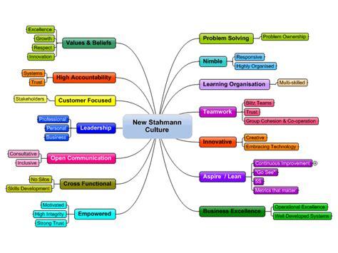 new stahmann culture mind map biggerplate