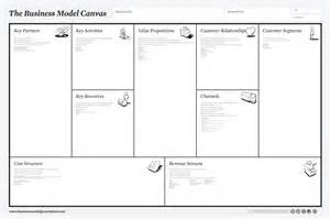 het business model canvas om het businessmodel te vernieuwen