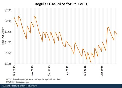 ta gas prices find cheap gas prices in florida missouri gas prices find cheap gas prices in missouri