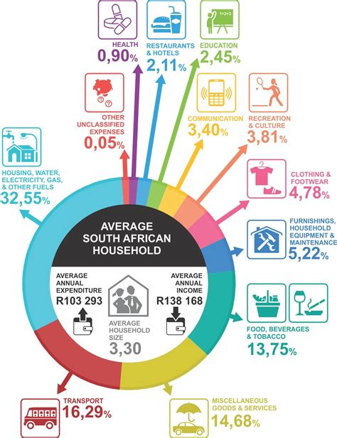 Why The Average Family In How South Africans Spend Their Income Brand South Africa
