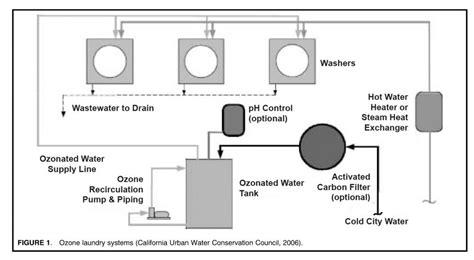 Laundry Ozonesolutions Com Laundry System