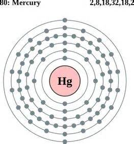 How Many Protons Does Tungsten Amigoselementresearch Mercury