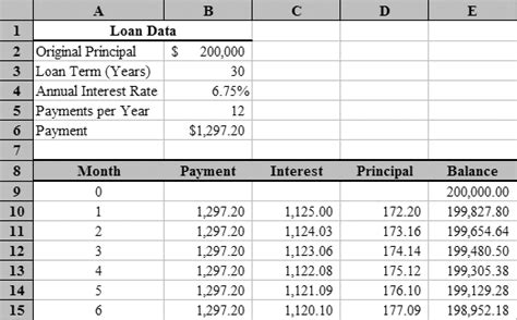 formula for mortgage amortization loan amortization with microsoft excel tvmcalcs com