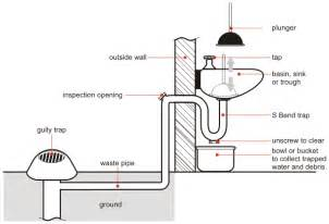 Bathtub Drain Pump Challenges Of Clearing 90mm Drains