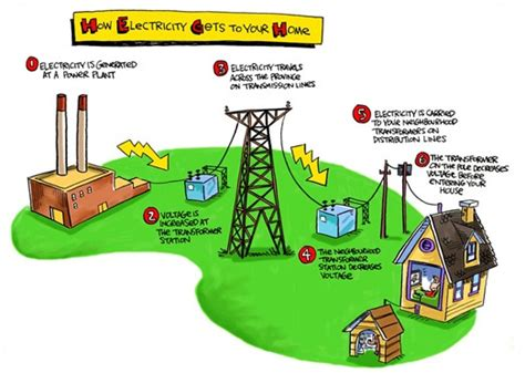 how circuits work how electricity works