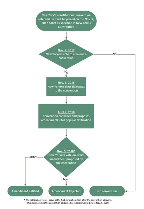 constitutional flowchart home the new york state constitutional convention