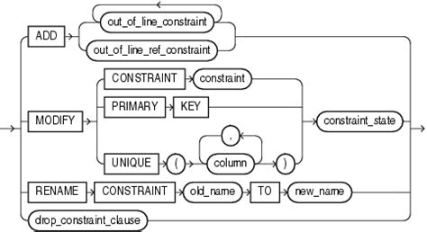 Alter Table Add Primary Key Oracle by Oracle Is Quot Constraint Quot Keyword Required In Alter Table