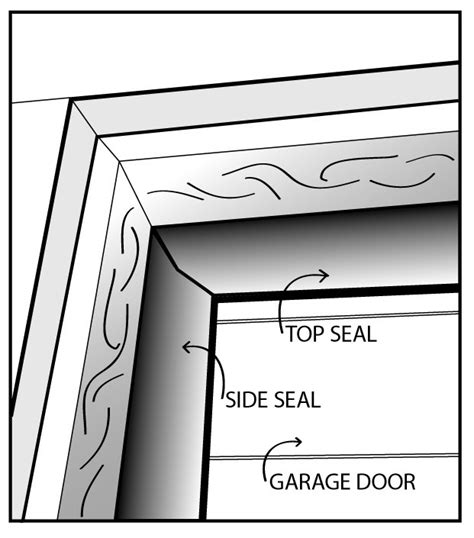 Garage Door Weather Seal For Top And Sides Closes Gaps Sealing Garage Door Sides