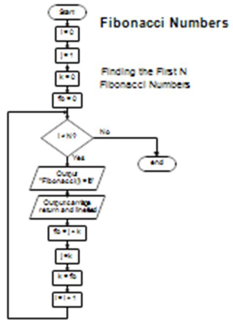 fibonacci series flowchart sle flowcharts and templates sle flow charts