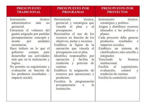 cuadro comparativo de presupuesto y proyecto el presupuesto p 250 blico monografias com