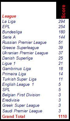 epl table la liga the football front league dominance in euro 2012