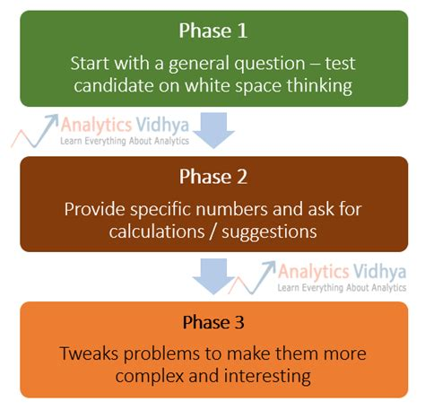 how to ace your case study interview by thinking aloud interview case study writersgroup836 web fc2 com