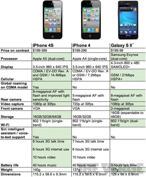 iphone 4s specs battle of the specs iphone 4s vs iphone 4 vs samsung