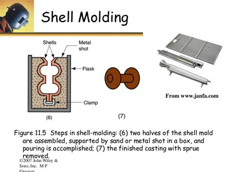 shell pattern in casting u2 p casting processes