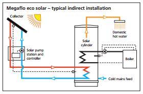 heatrae sadia megaflo eco 210si unvented indirect solar