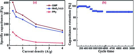 capacitor current density sandwich structured mno 2 polypyrrole reduced graphene oxide hybrid composites for high