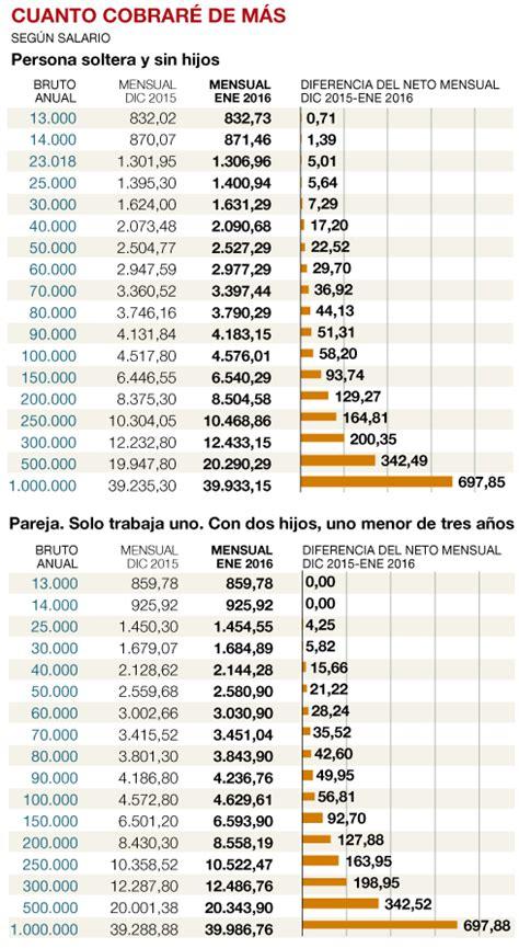 indice para subida sueldos en 2016 191 en cu 225 nto me queda la n 243 mina con el irpf del 2016