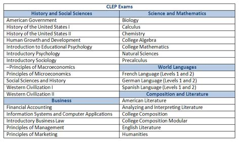 most likely to score books clep for homeschoolers