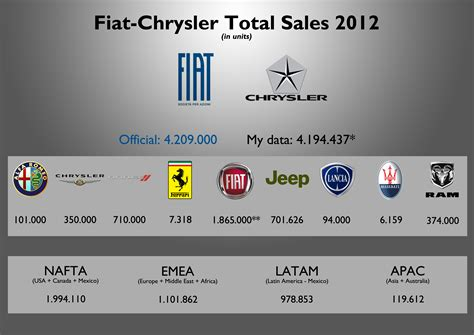 Chrysler Brands by Fiat Chrysler Sales Results 2012 Part I Fiat S World
