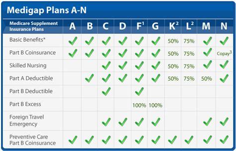 supplement chart medigap coverage chart 65medicare org