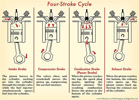 Four Stroke Engine Cycle Diagram