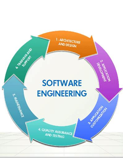 Which Branch Of Mba Is For Software Engineer by Mcq Quiz Mcq Computer Ms Office Ms Excel