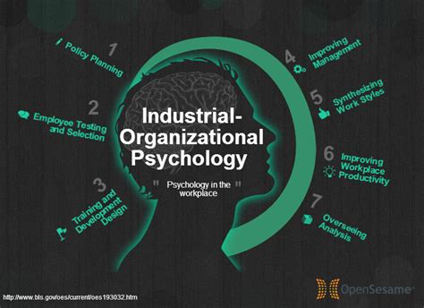 Industrial Organizational Psychology With Mba by Fastest Growing In America Industrial Organizational