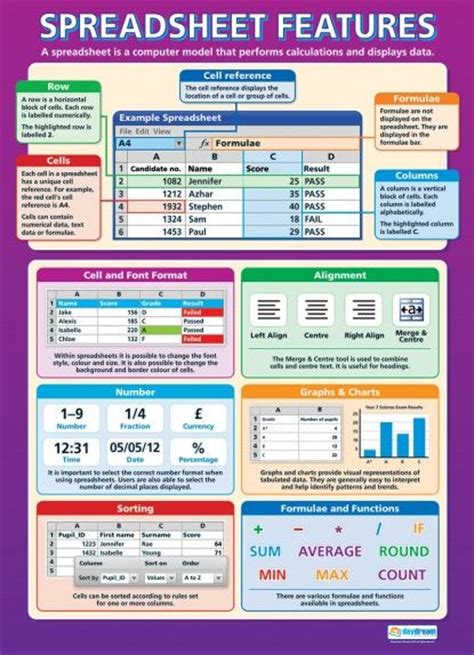 Features Of A Spreadsheet by 44 Best Images About Ict And Computing Posters On The Safety And