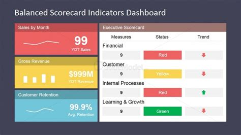community score card template powerpoint template for balanced scorecard presentation