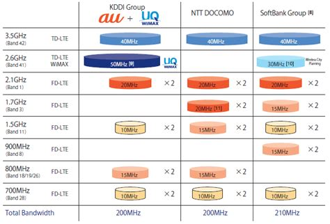 japanese mobile characteristics of the japanese mobile telecommunications