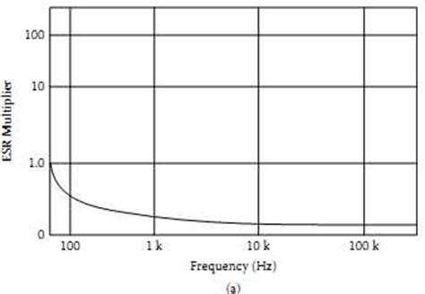 behaviour of inductor at high frequency capacitor behavior at high frequency 28 images behavior of inductor at high frequency 28