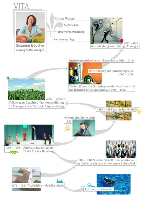 Lebenslauf Muster Grafik Designer Lebenslauf Muster Fr Berufserfahrene Seite 2 Wiekarrierenverlaufen Grafik Modern Cv Template