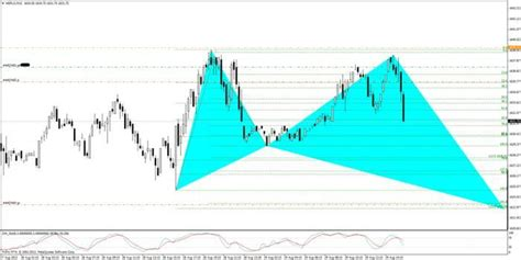 abcd pattern babypips mcquak s journal trade journals babypips com forex