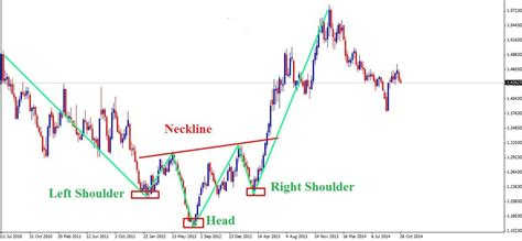 trading pattern head and shoulders forex trading contrivance with head and shoulders pattern