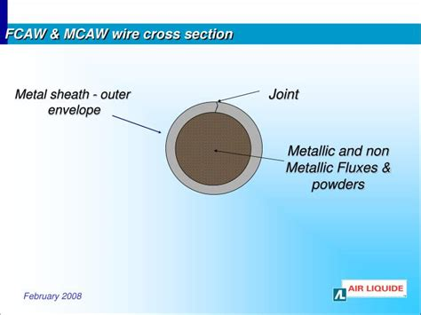 wire cross section ppt this presentation is provided to you by wps america
