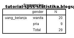 tutorial spss uji mann whitney belajar spss dan statistika uji wald wolfowitz