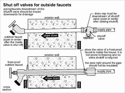 Outdoor Water Hydrant Faucet Benefit Of A Frost Free Outside Faucet Manchester Plumbers
